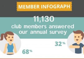 Over 60% of members are satisfied with their gym